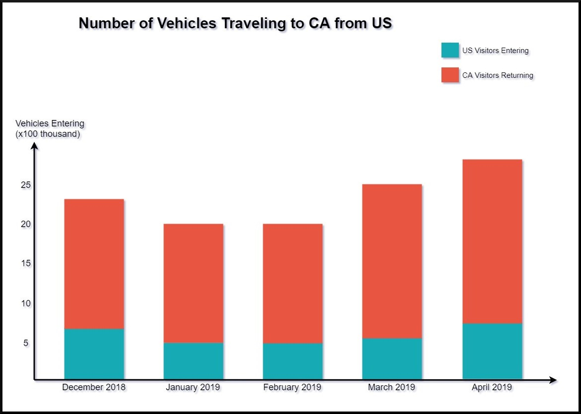 Number of Vehicles Traveling to CA from US